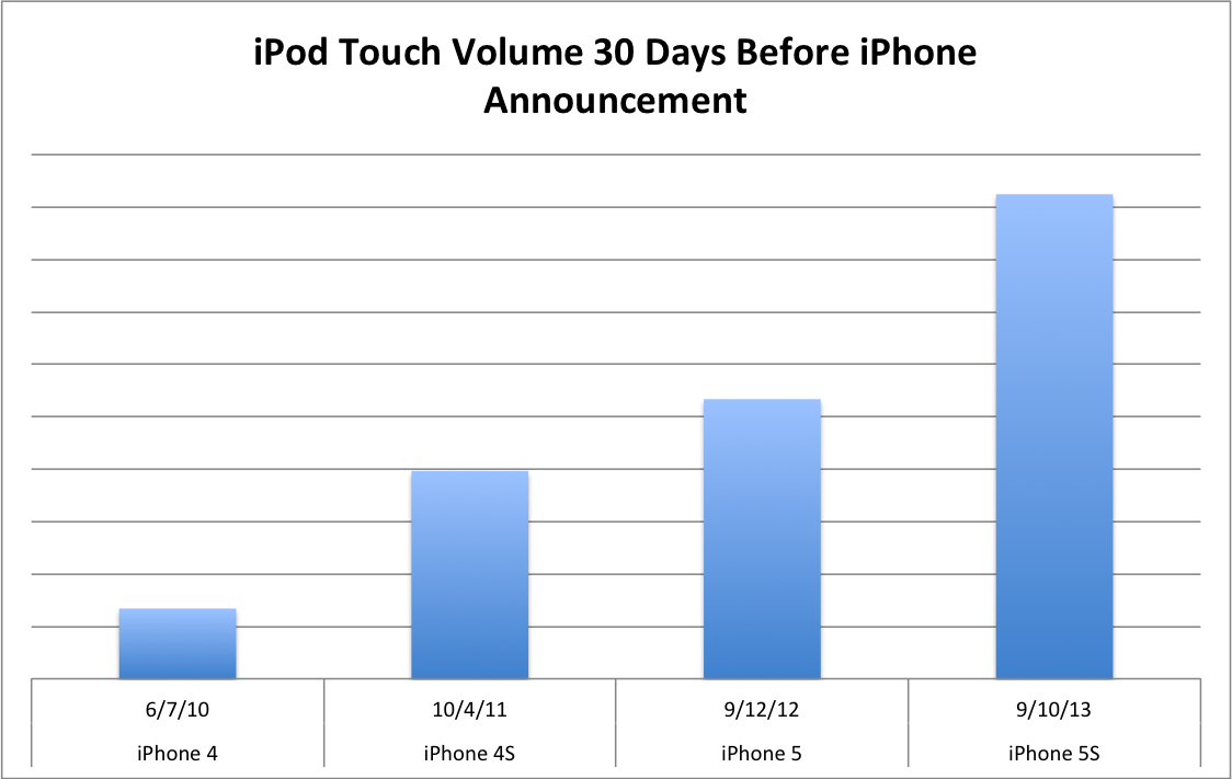 ipod touch data