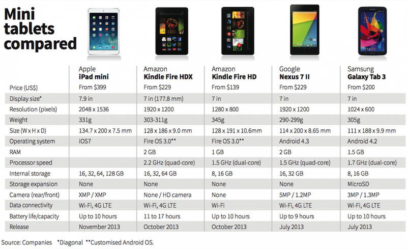 small tablets compared