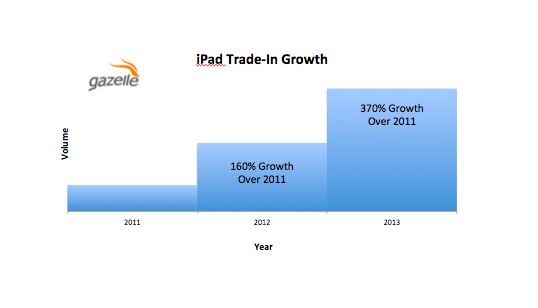 iPad trade in index