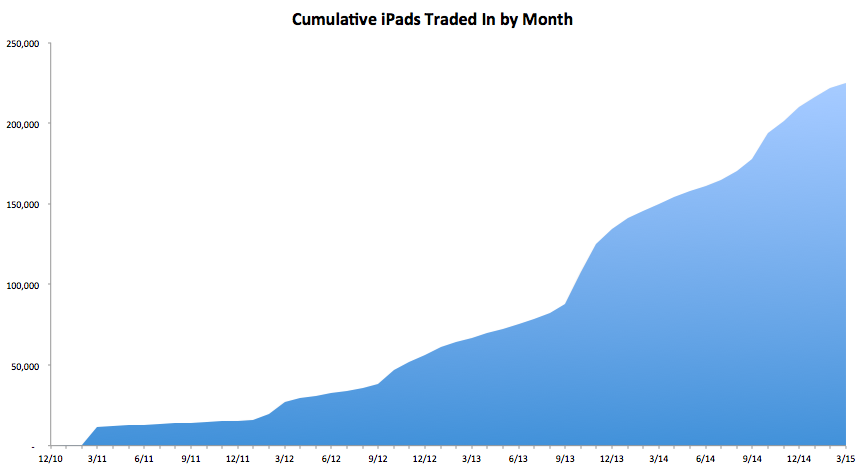 iPad Trade-in