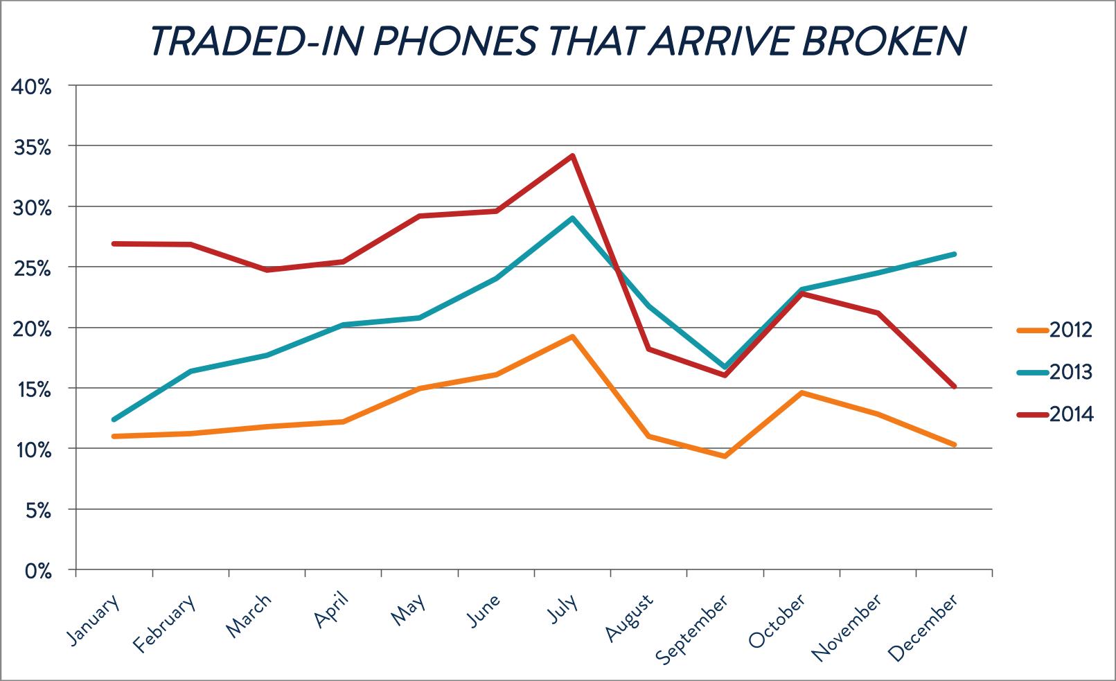 Traded-in phones that arrive broken