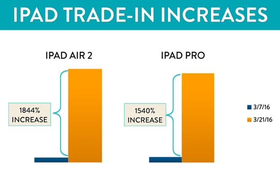 Spike in iPad Trade-ins Suggests High Demand for 9.7-inch iPad Pro