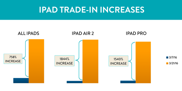 iPad trade-in increases